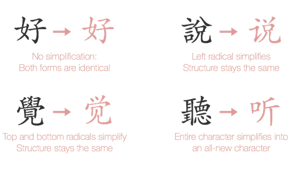A Comparison of Simplified and Traditional Chinese