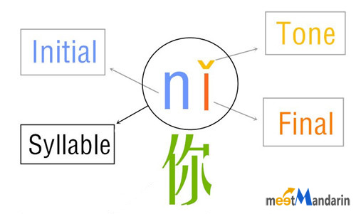 Chinese Pronunciation Guide For Beginners Pinyin